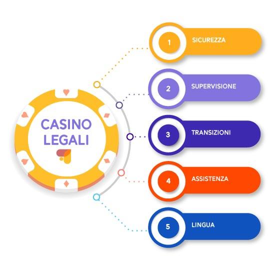 i casino sicuri online